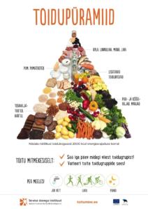 Jälgides üldiseid tasakaalustatud toitumise põhimõtteid nagu toidupüramiid on võimalik enestunnet oluliselt parandada.